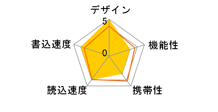 SDIX-016G-J57 [16GB]のユーザーレビュー