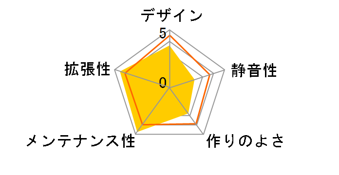 Core X9 CA-1D8-00F1WN-00のユーザーレビュー