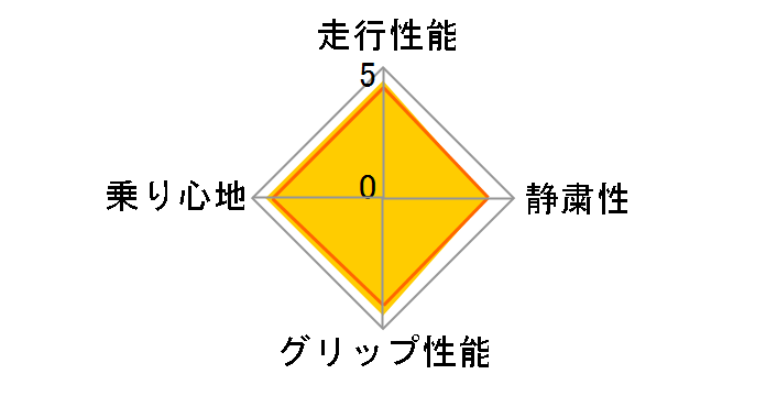 CINTURATO P7 RUN FLAT 225/50R18 95W ☆ ユーザー評価チャート