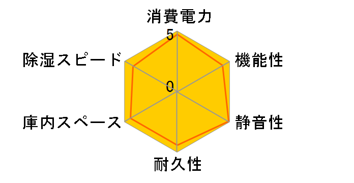 ED-165CDT(B) [ブラック]のユーザーレビュー