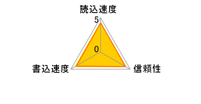 SDSDQQ-032G-G46A [32GB]