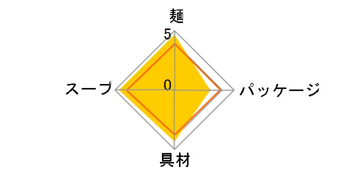 カップヌードル ミニ 36g ×15食のユーザーレビュー