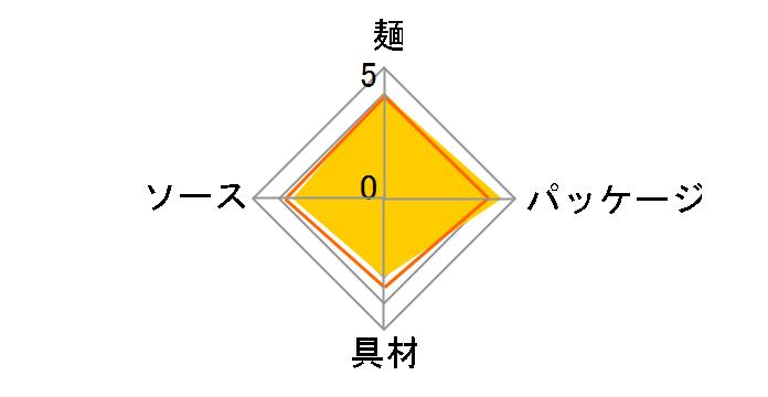 焼そばプチU.F.O. 63g ×12食のユーザーレビュー