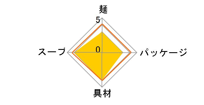どん兵衛 特盛天ぷらそば 142g ×12食 [西日本向け]のユーザーレビュー