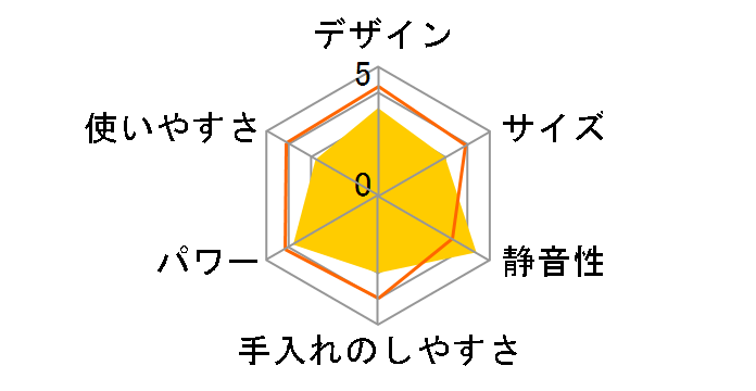 ヘルシーミックス BM-RF08のユーザーレビュー