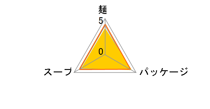 チキンラーメン 85g ×30食のユーザーレビュー