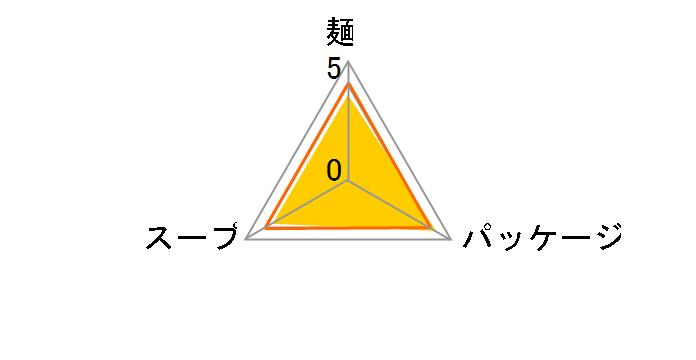 辛ラーメン 120g ×36食のユーザーレビュー