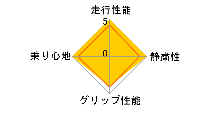 HF805 215/55R17 98W XL ユーザー評価チャート