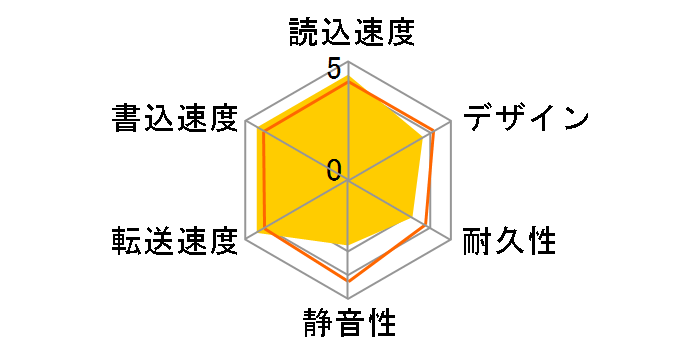 HD-SG3.0U3BK-Dのユーザーレビュー