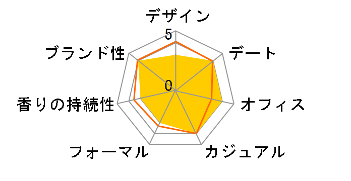 ロミオ キキ クレール EDP 50ml
