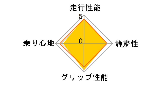 Playz PX 195/65R15 91H ユーザー評価チャート