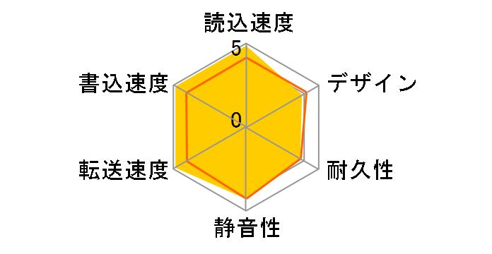 AVHD-URSQ4