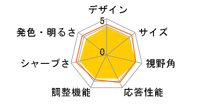 29UM58-P [29インチ]のユーザーレビュー