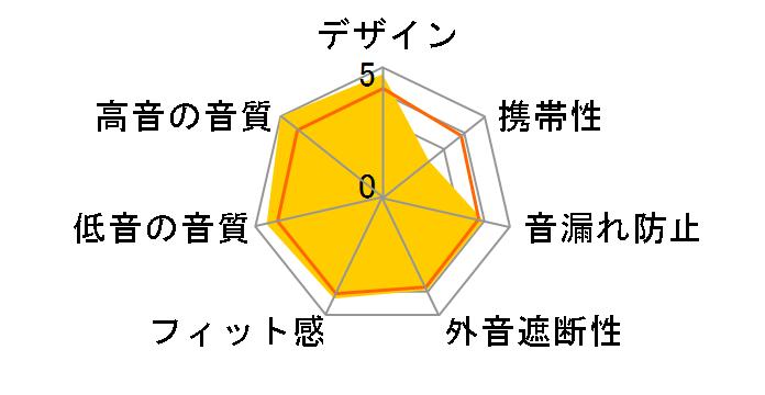 SONOROUS III FI-SO3BD3のユーザーレビュー
