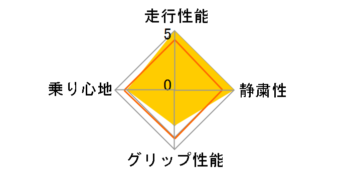 AS-1 195/45R17 85H XL ユーザー評価チャート