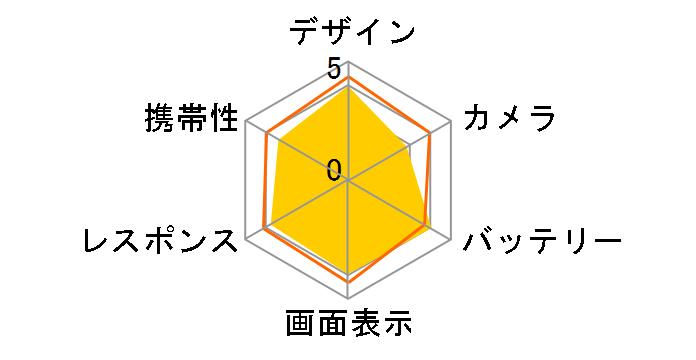 ZenFone Go ZB551KL-PK16 SIMフリー [ピンク]のユーザーレビュー