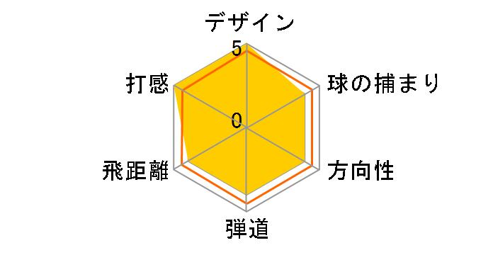 スリクソン Z565 アイアン AW [Miyazaki Kaula 8 for IRON フレックス:S]のユーザーレビュー