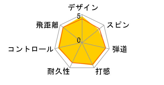 ホンマ D1