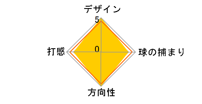 ストローク・ラボ 2-Ball Blade パター [33インチ]