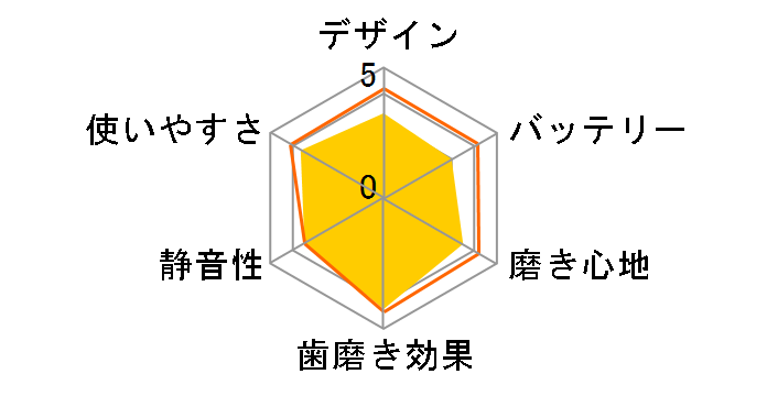 ソニッケアー ガムヘルス HX8931/11