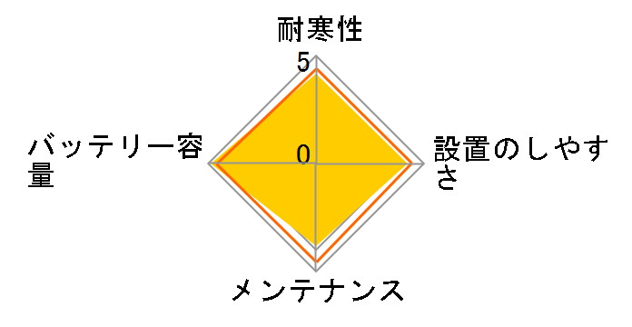 カオス N-M55/A2