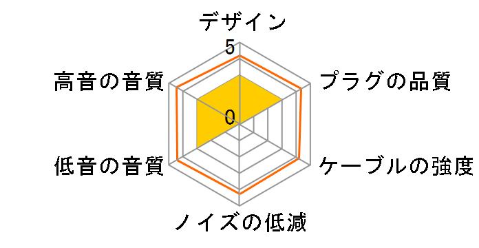 Clear force 3.5φ Slim body double 6.3φ×2 標準プラグx2⇔ミニプラグx2 [1.5m]のユーザーレビュー