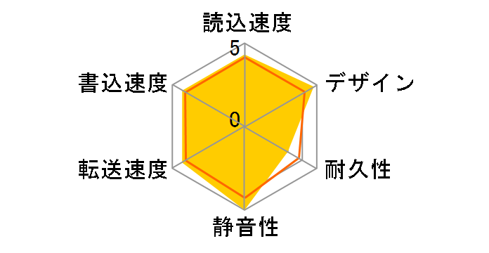 HDPH-UT1K [ブラック]のユーザーレビュー