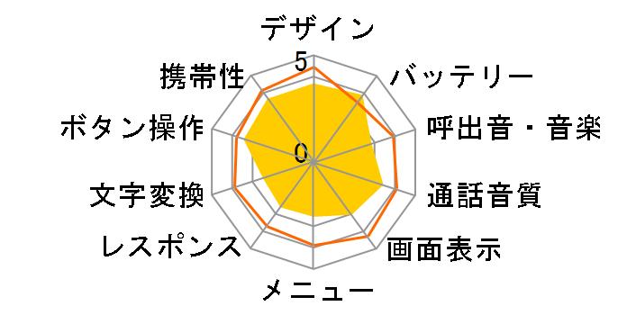 P-smart ケータイ P-01J [ホワイト]のユーザーレビュー