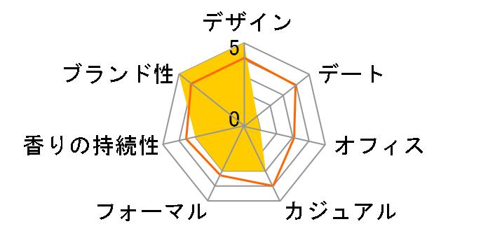 トバッコ・トスカーノ EDC 100mlのユーザーレビュー