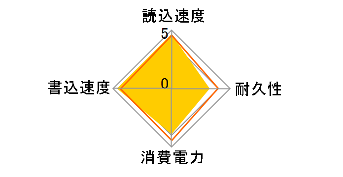 960 PRO M.2 MZ-V6P512B/ITのユーザーレビュー