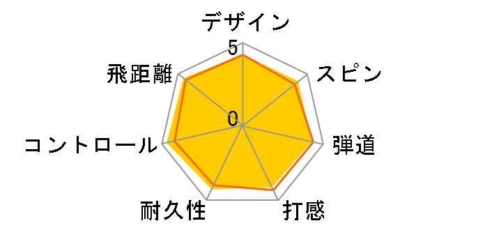 TP5x ボールのユーザーレビュー