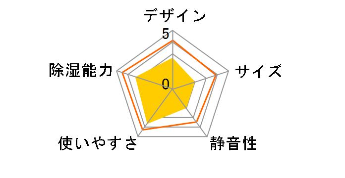 BD-637のユーザーレビュー