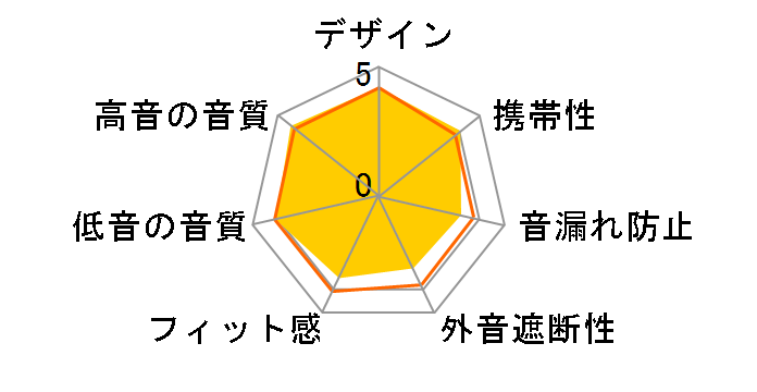 SE-CH5T-R [RED]のユーザーレビュー