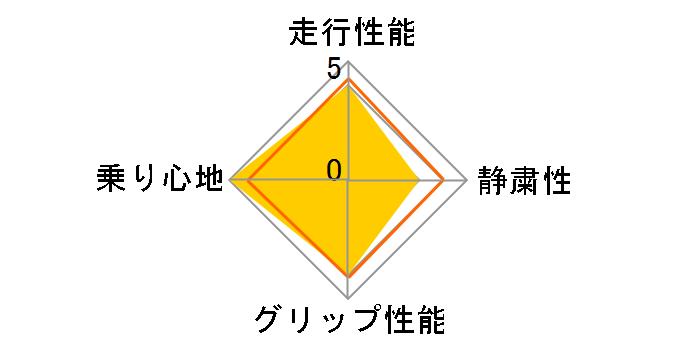 CINTURATO P6 195/60R16 89H ユーザー評価チャート