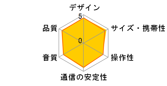 SRS-XB10 (G) [グリーン]のユーザーレビュー