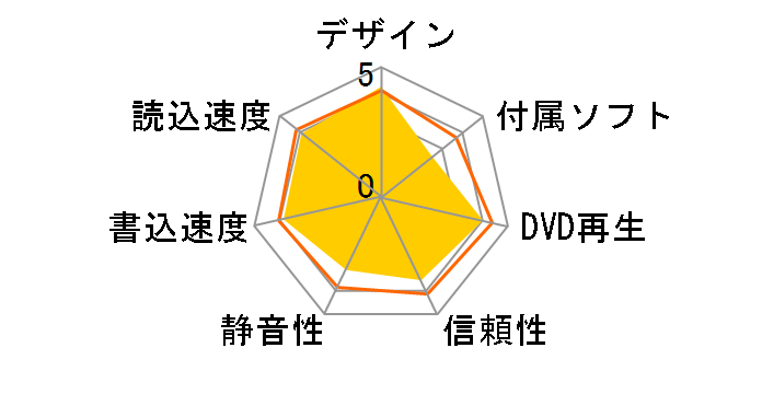 LBD-PUD6U3LRD [レッド]のユーザーレビュー