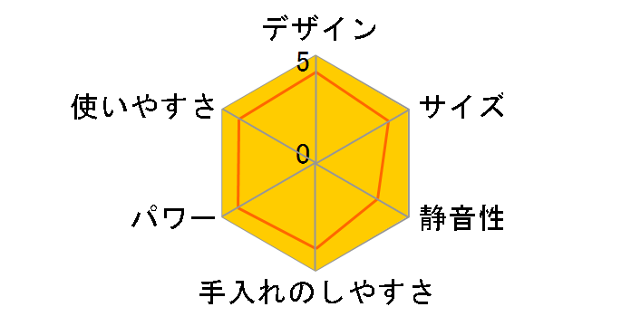 ベジフル ZJ-D1のユーザーレビュー