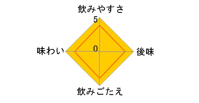 伊賀の天然水 強炭酸水 500ml ×24本のユーザーレビュー