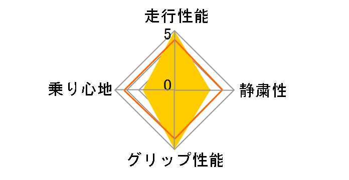 NS-2R 165/55R15 75V TW120 ユーザー評価チャート