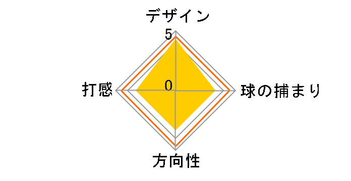 TFi 2135 SATIN RHO パター [34インチ]