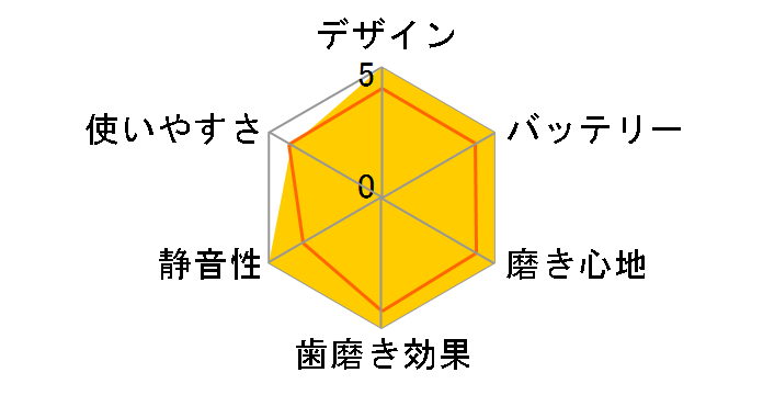 ソニッケアー ダイヤモンドクリーン スマート HX9964/55のユーザーレビュー