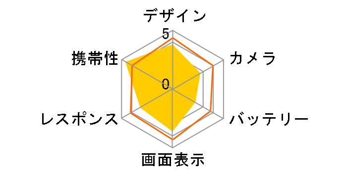 g06+ SIMフリー [gooRed/ライトブルー]のユーザーレビュー