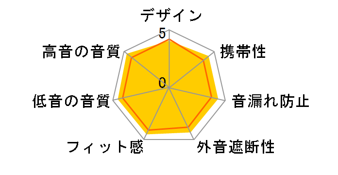 XBA-N3BPのユーザーレビュー