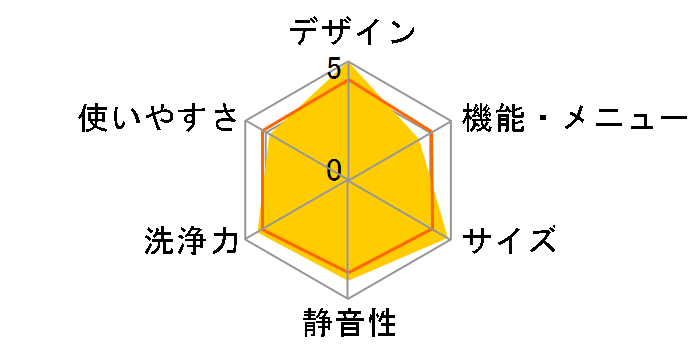 Cuble NA-VG1200L-S [シルバーステンレス]のユーザーレビュー