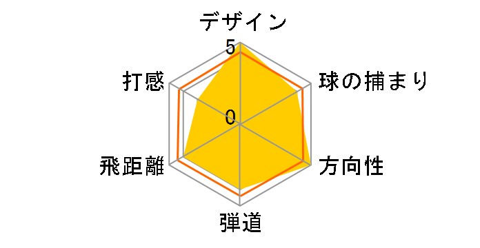 ゼクシオ テン Miyazaki Model ドライバー [Miyazaki Waena フレックス:S ロフト:10.5]のユーザーレビュー