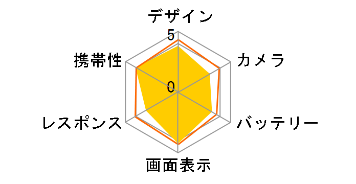 AQUOS sense SH-01K docomo [Velvet Black]のユーザーレビュー