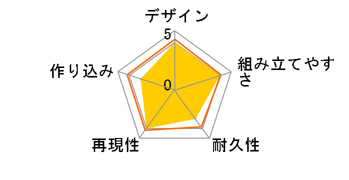 RE/100 1/100 ガンキャノン・ディテクターのユーザーレビュー