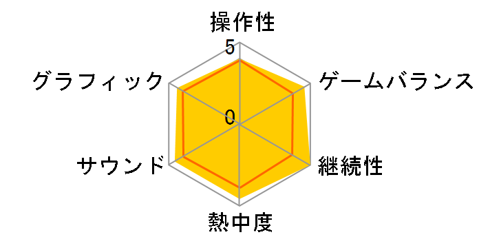 イースVIII - Lacrimosa of DANA - [Nintendo Switch]のユーザーレビュー
