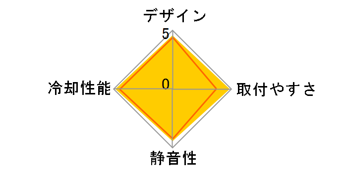 H150i PRO RGB CW-9060031-WWのユーザーレビュー