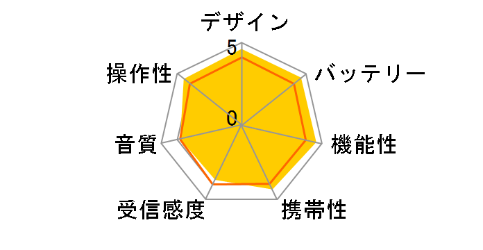SRF-19 (P) [ピンク]のユーザーレビュー